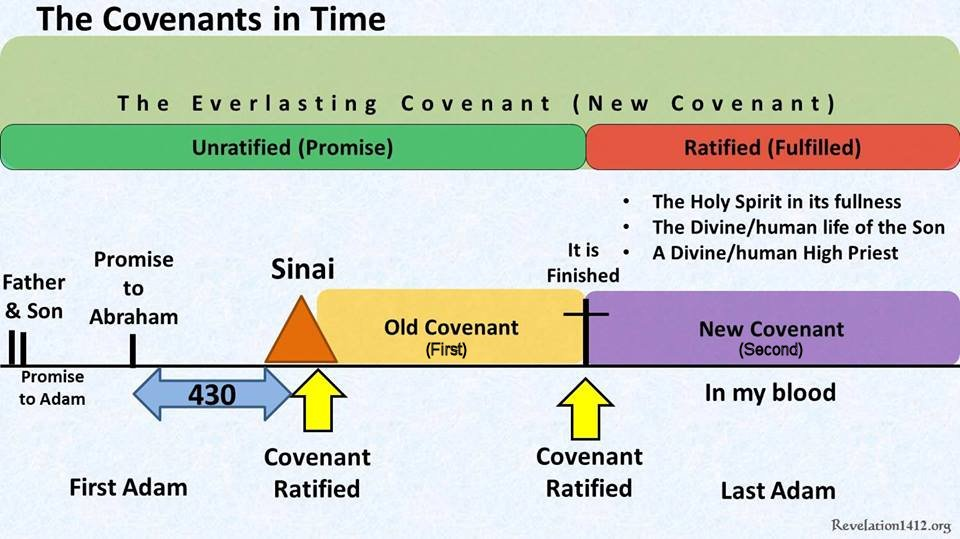 The Everlasting Covenant