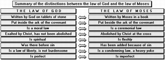 Comparison of the ordinances and the Ten Commandments